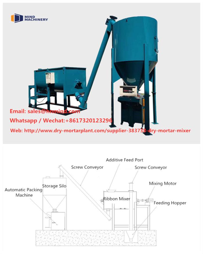 Wall Putty Waterproof Plastering Mortar Dry Mortar Mix Equipment Mind Machinery Mortar Mixer Conveyor