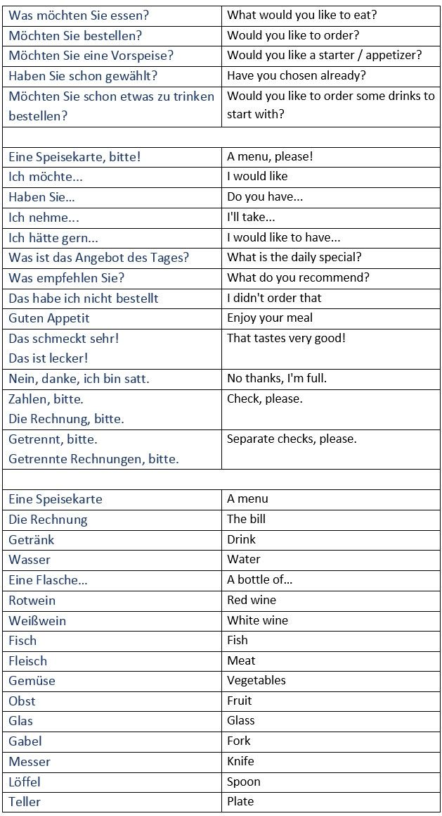 General German Vocabulary For Dining Out In Restaurants Ordering