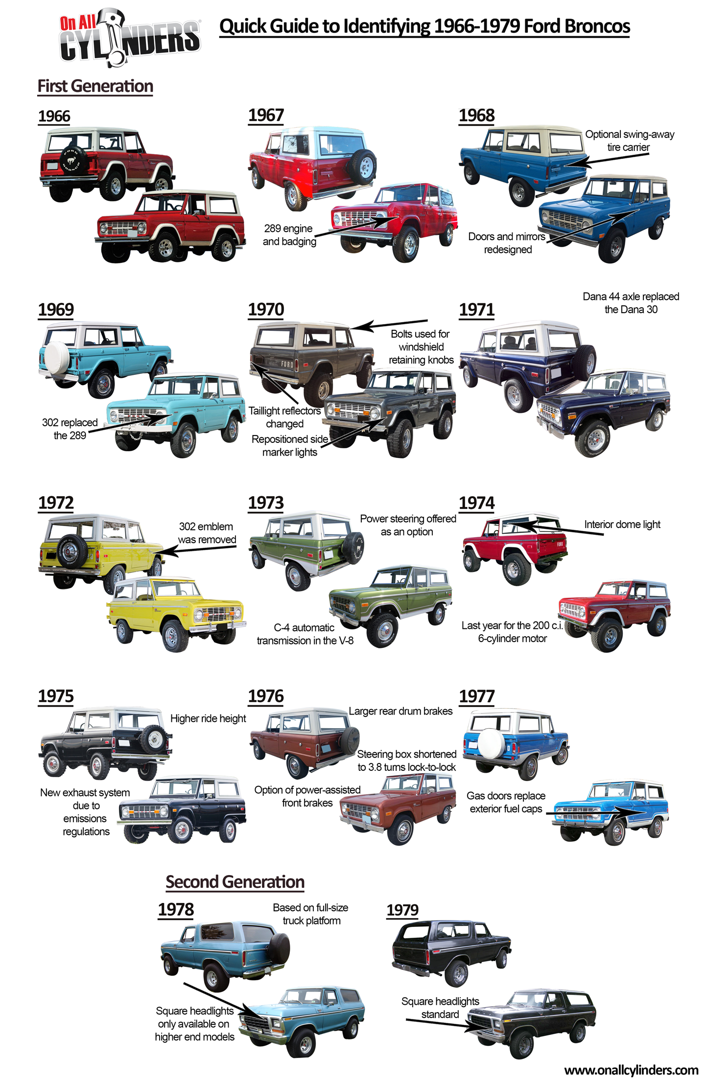 Ford Bronco Discover Ride Guides A Quick Guide To Identifying 1966 1979 Ford Broncos Onallcylinders Ford Bronco Ri In 2020 Ford Bronco 1979 Ford Bronco Bronco Truck