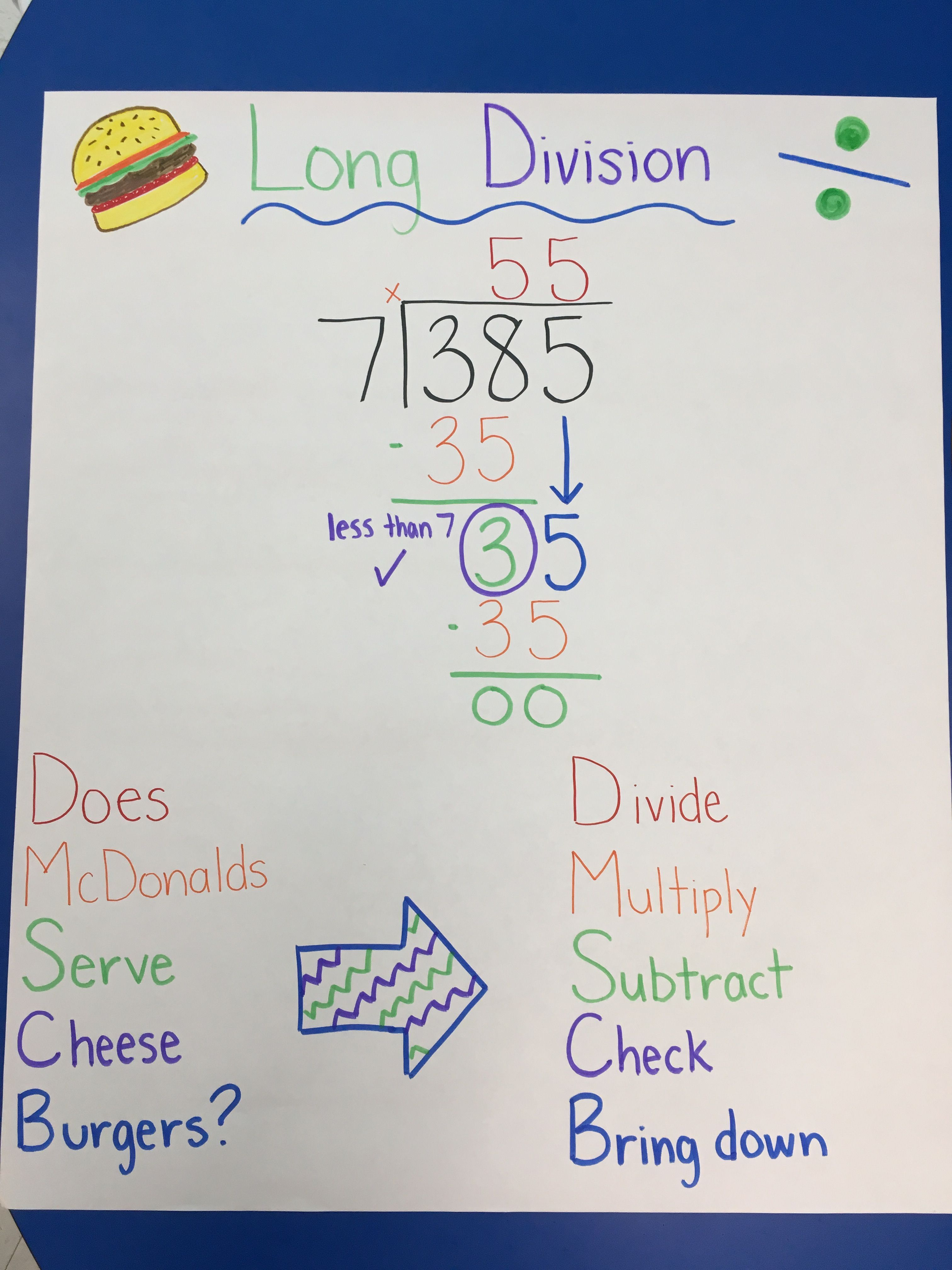 long division anchor chart for math | Adult Math Made Easy And Fun ...