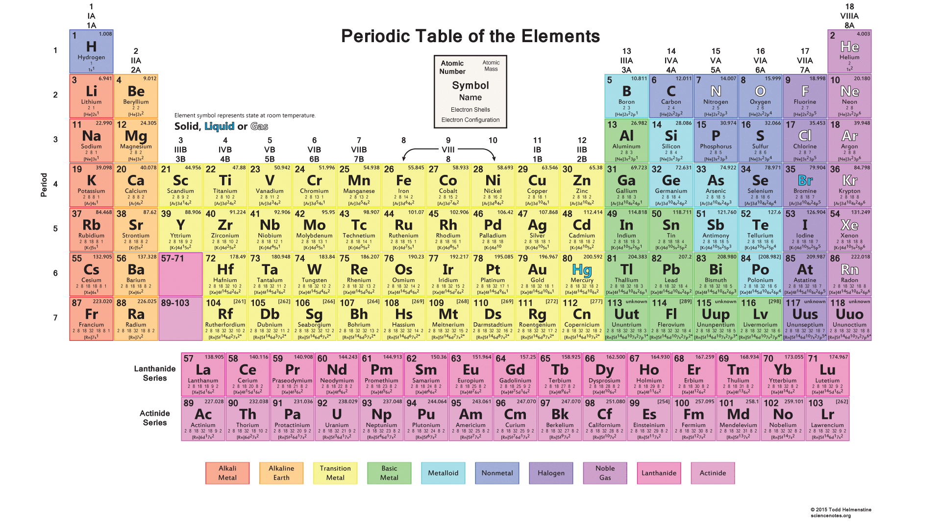 Electron configuration list google search organic pinterest this printable color periodic table chart is colored to separate by element groups each cell contains the elements atomic number symbol name and mass buycottarizona