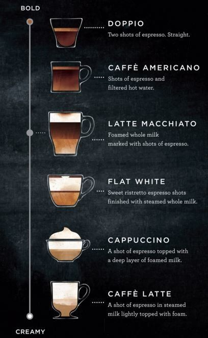 Doppio - Caffè americano - latte macchiato - flat white - cappuccino - Caffè latte..
