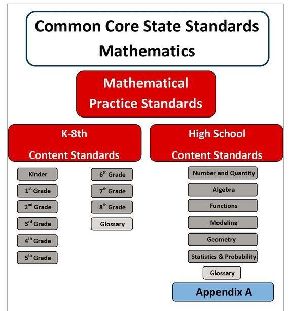common core math lesson plan template editable common core lesson