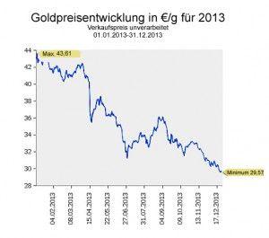goldpreis entwicklung 1 jahr