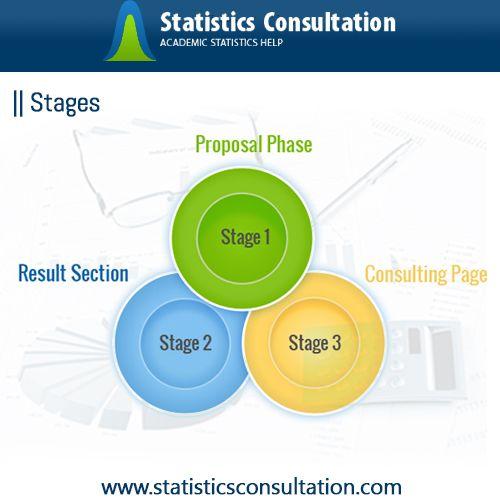Pin On School Dissertation Stat Help