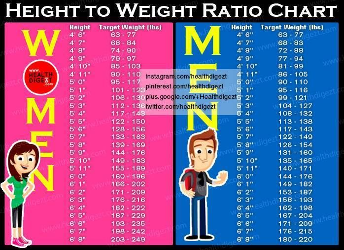 Height To Ratio Weight For Men And Women  Daily Health Tips
