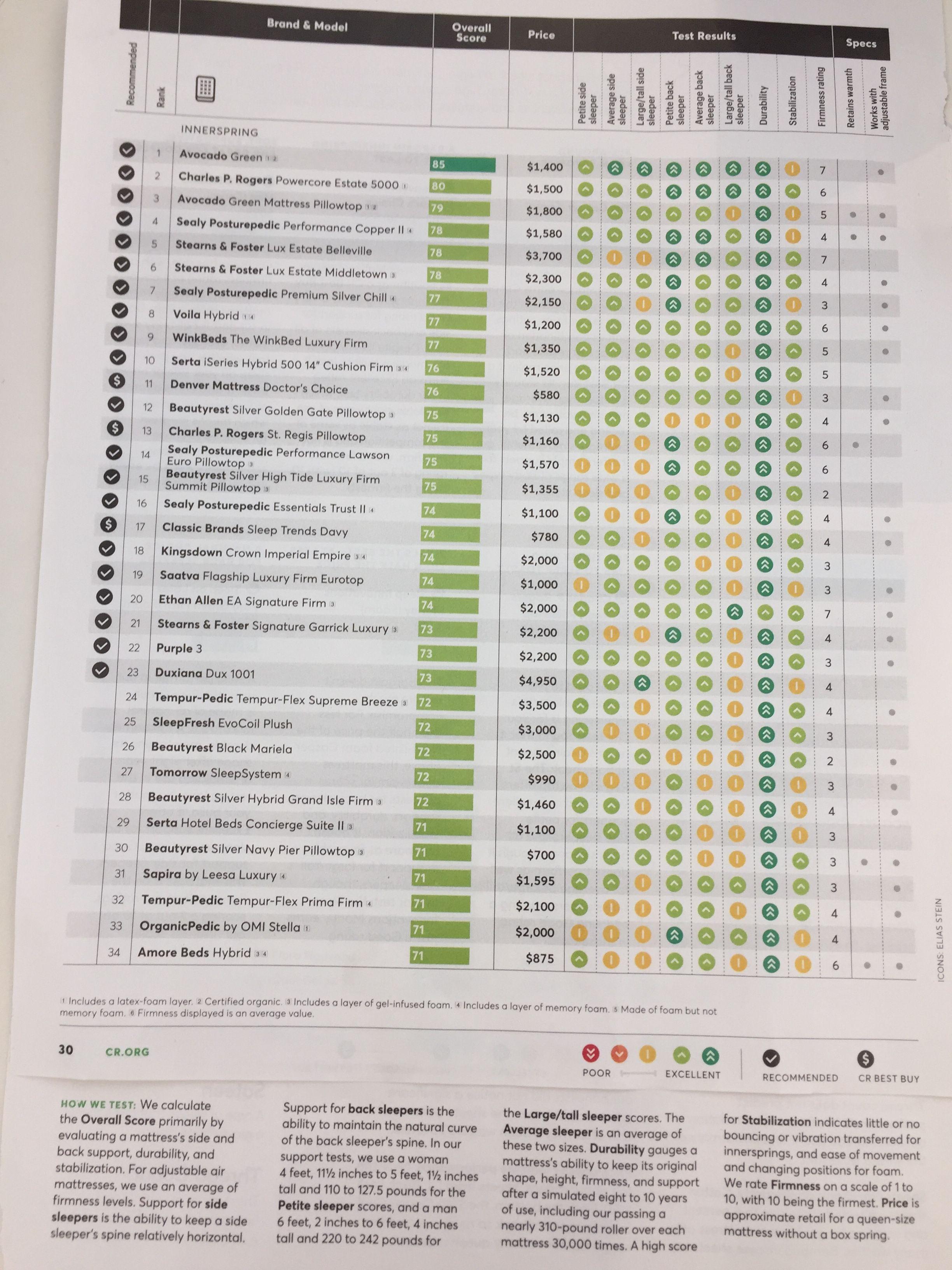 Consumer Reports Mattress Ratings Mattress Ratings Tempurpedic