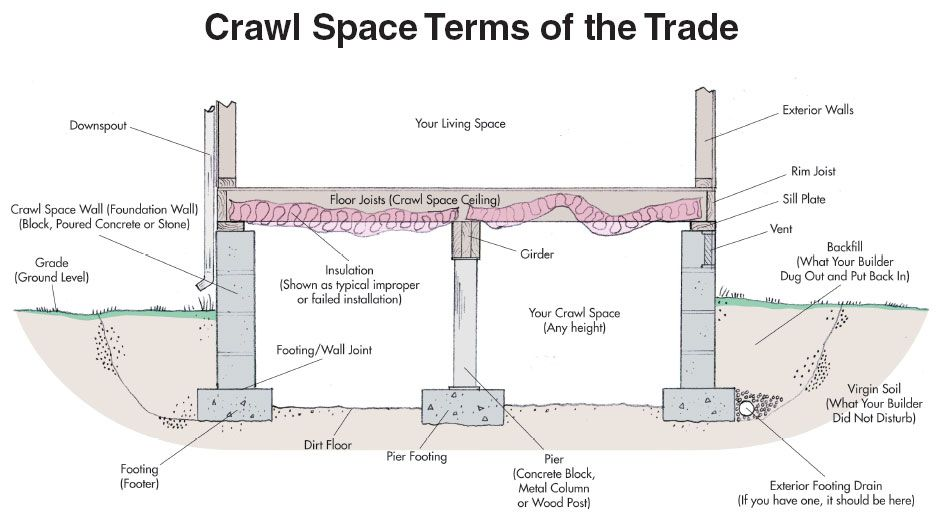 Crawlspace 5 Important Considerations Crawlspace Pier And Beam Foundation Basement Flooring