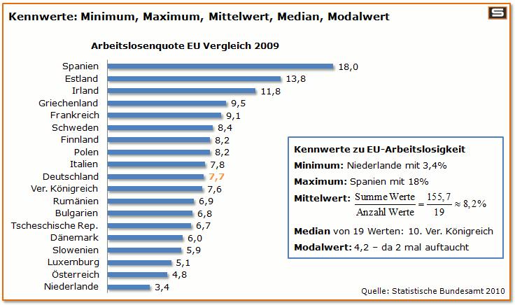 Gemütlich Mittelwert Median Modus Einer Tabelle 7Klasse Galerie ...