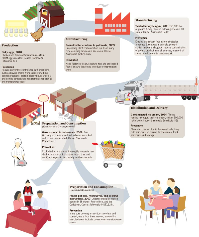 Making Food Safer To Eat CDC Infographic health, Food