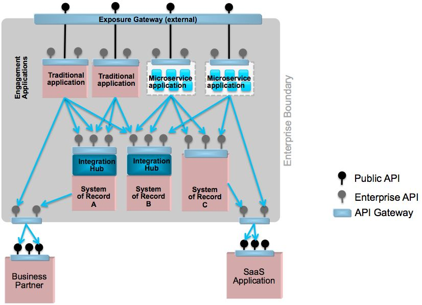 Microservices, SOA, and APIs combined | Learning
