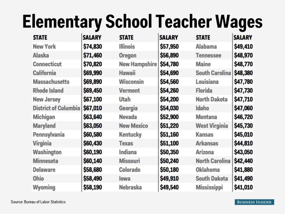Here S How Much Elementary School Teachers Make In Each State