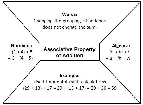 Associative Addition Graphic Organizer Math Pinterest