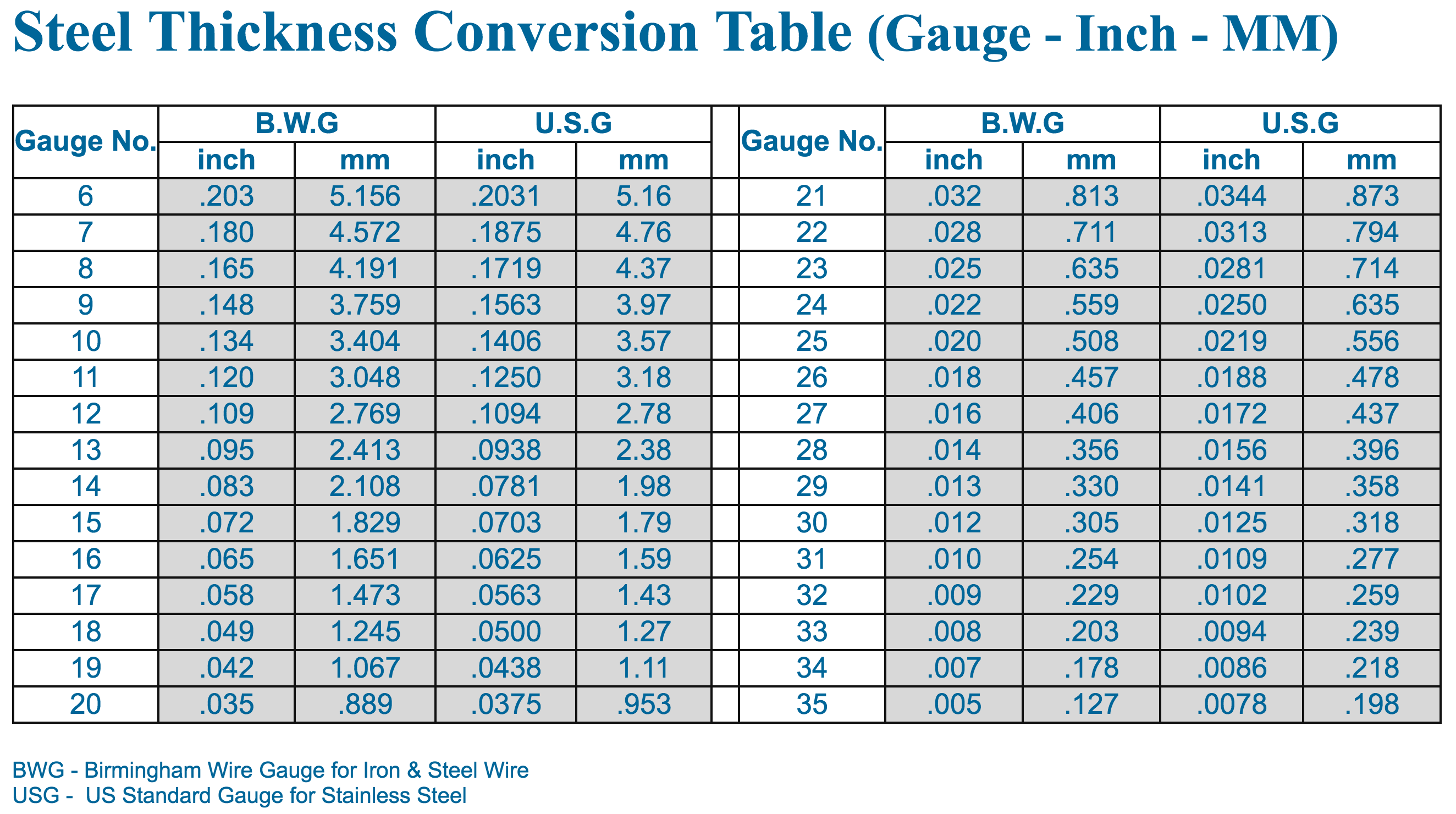 Conversion table wire gauge to inches gallery wiring table and steel thickness conversion table gauge inch mm usa steel thickness conversion table gauge inch mm usa greentooth Choice Image