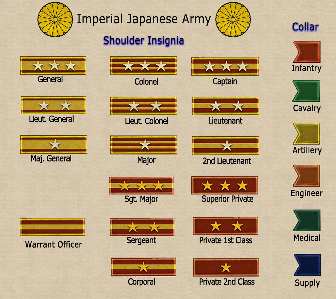 Japanese Imperial Army Ww2 Report Media Military Ranks Of Im