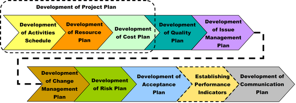 Development Of A Project Plan  Project     Project