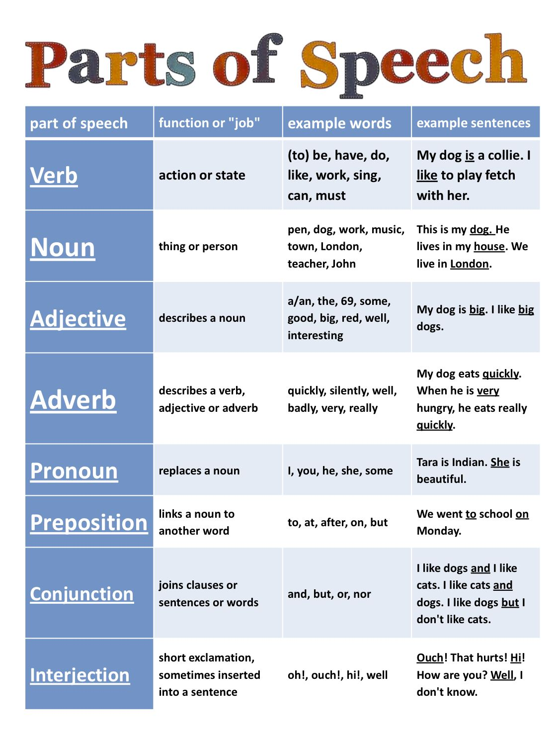 Parts Of Speech Cheat Sheet  Great To Share With Parents To