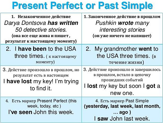 Когда употребляется время past perfect