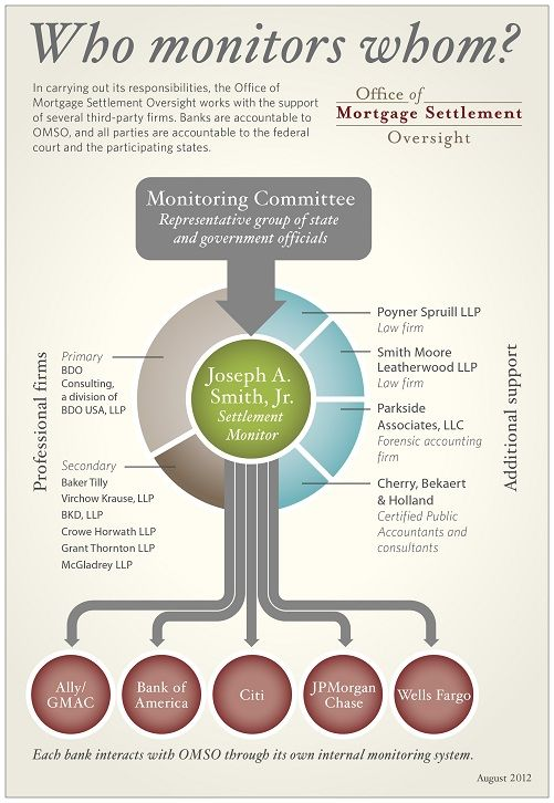 An example of easy to understand organizational chart simple and clean also rh pinterest