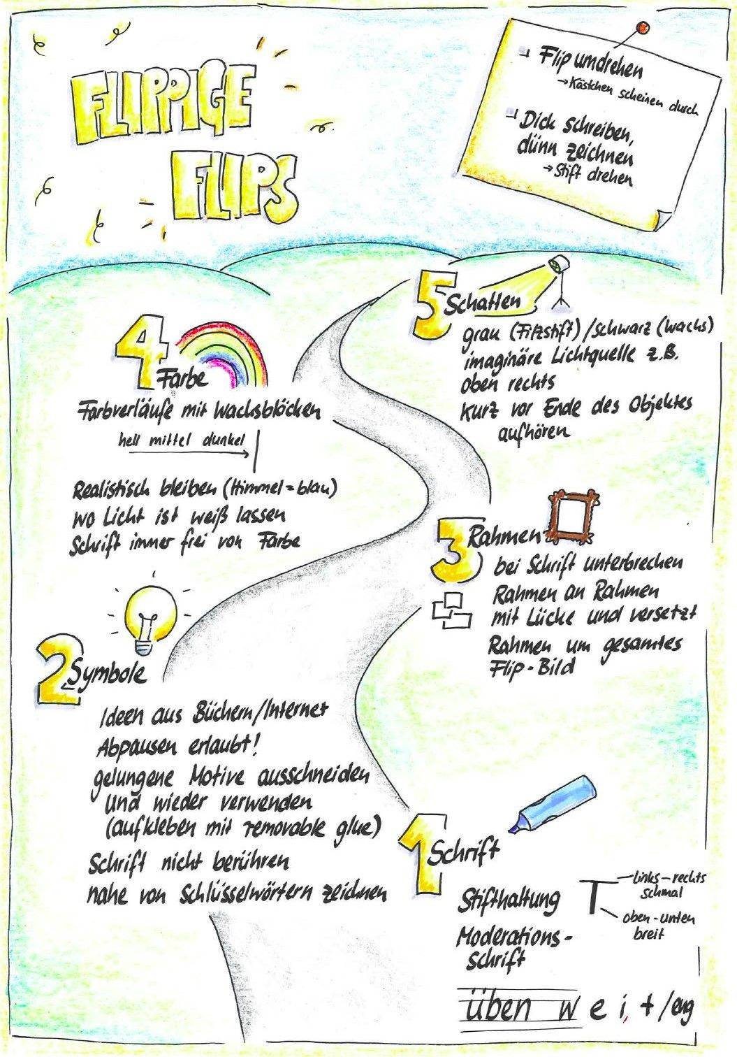 Zusammenfassung Farbig Arbeit Fc Gestalten Pinterest Flipchart