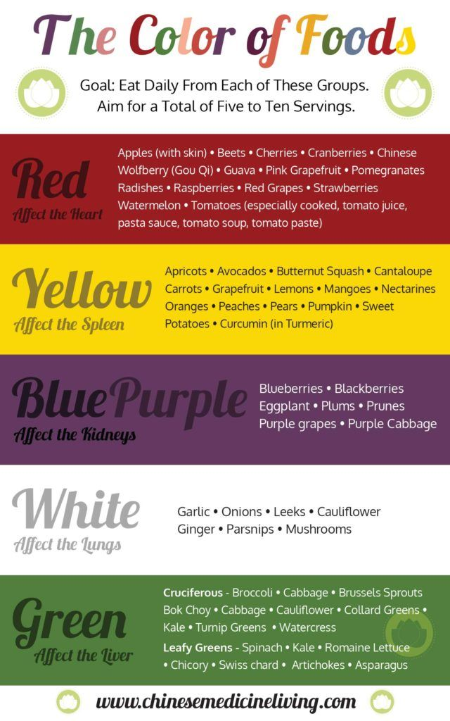 Color Dietetics With A Poster To Hang On The Wall Benefits Of