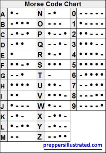 Morse Code Chart  Science    Morse Code Survival And