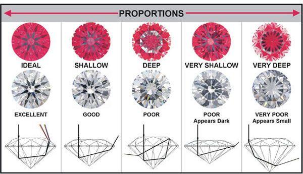 Pin On Diamond Education