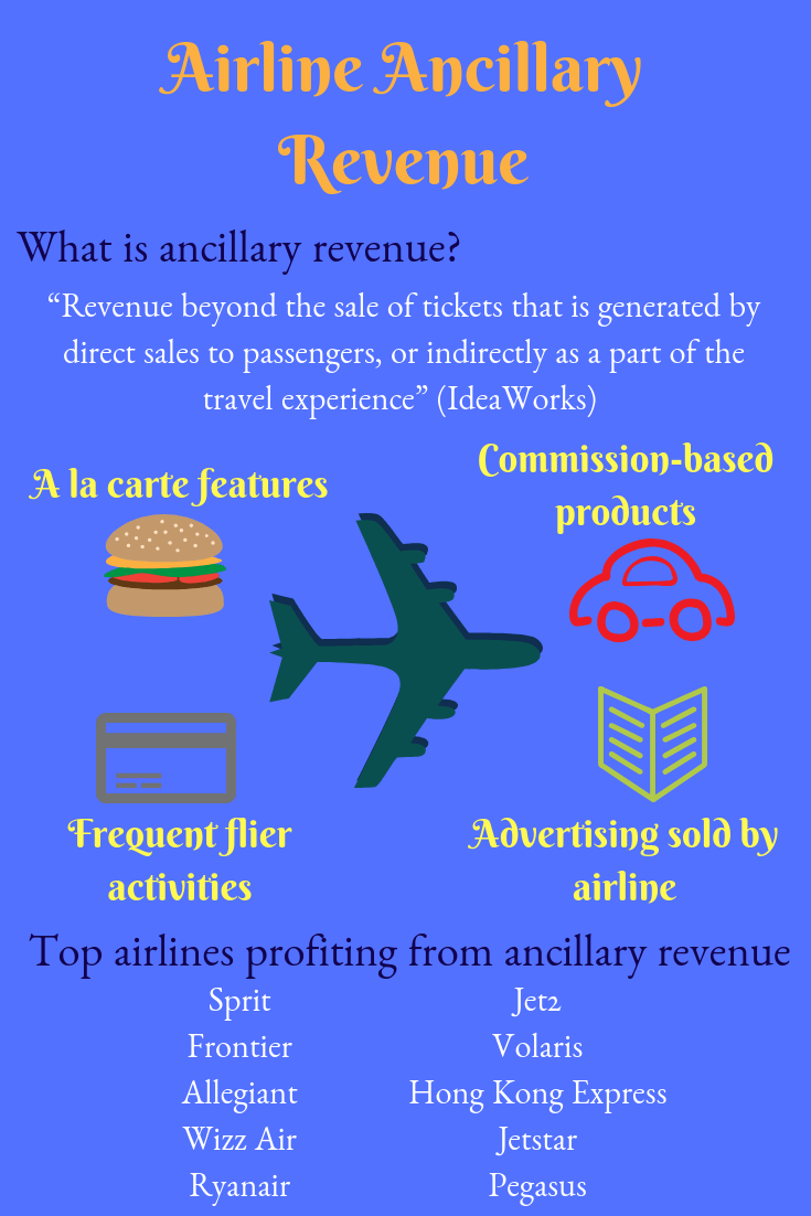 What Are The Categories Of Airline Ancillary Revenue Traveling