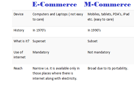 e commerce vs m commerce The term m-commerce stands for mobile commerce, and it's the browsing, buying and selling of products and services on mobile devices in other words, it's a complete online shopping experience, but with all the convenience of being on a cellphone or tablet.
