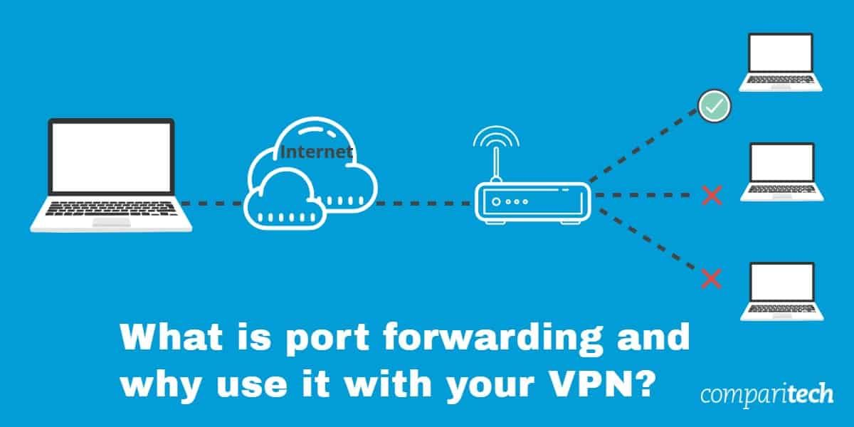 What Is Port Forwarding In 2020 Port Forwarding Business