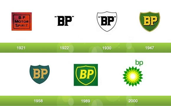 17 Evolutions of Your Favorite Logos | Logo evolution, Logos, Bp logo