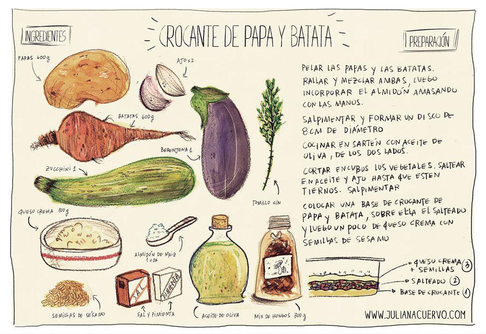 Pistas Para Identificar Las Buenas Panaderías: Resultado De Imagen Para Libros De Recetas De Cocina