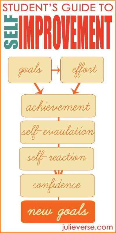Student Midyear Review: The Self Evaluation Process (goal Setting With FREE  Printables