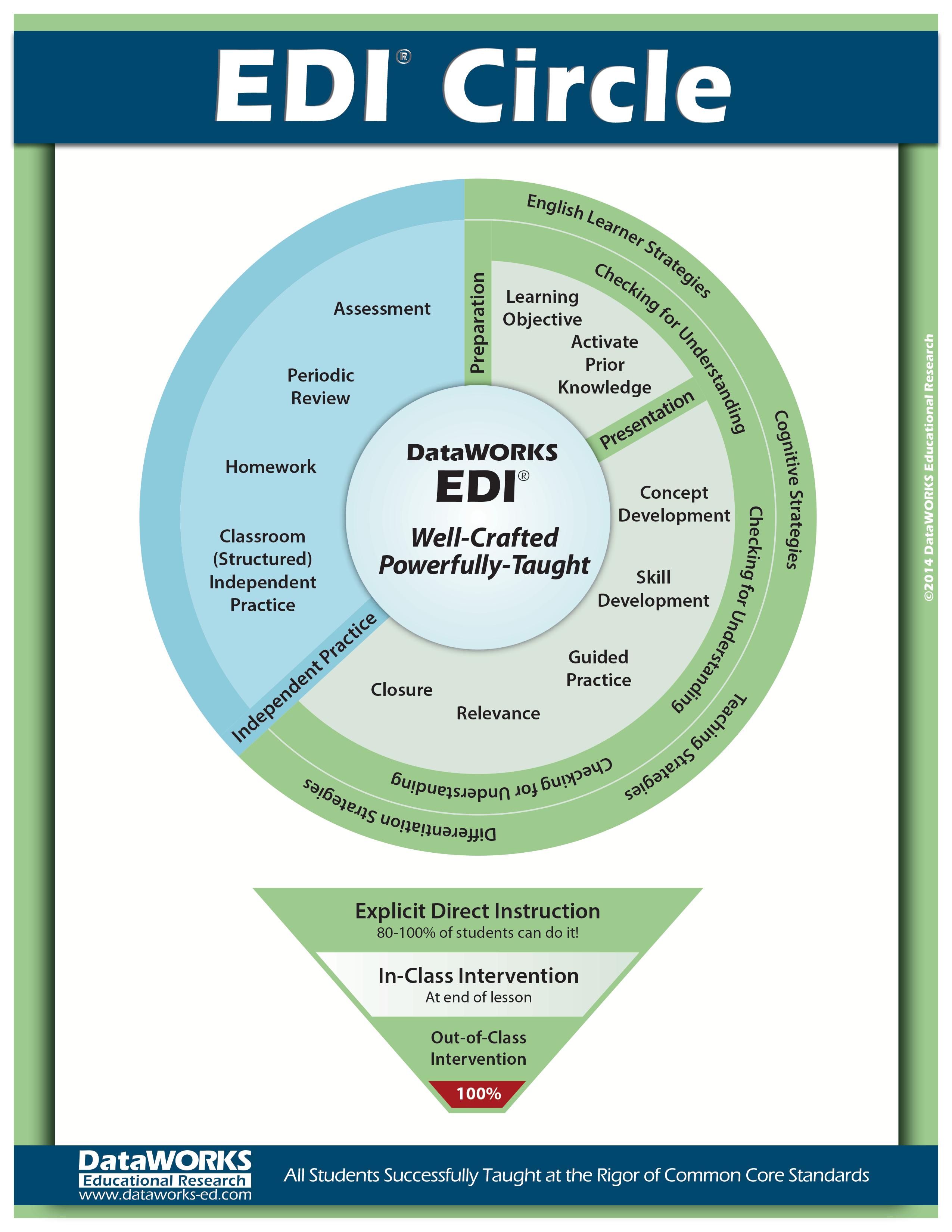 EDI Circle ExplicitDirectInstruction Instructional Methods - Edi lesson plan template