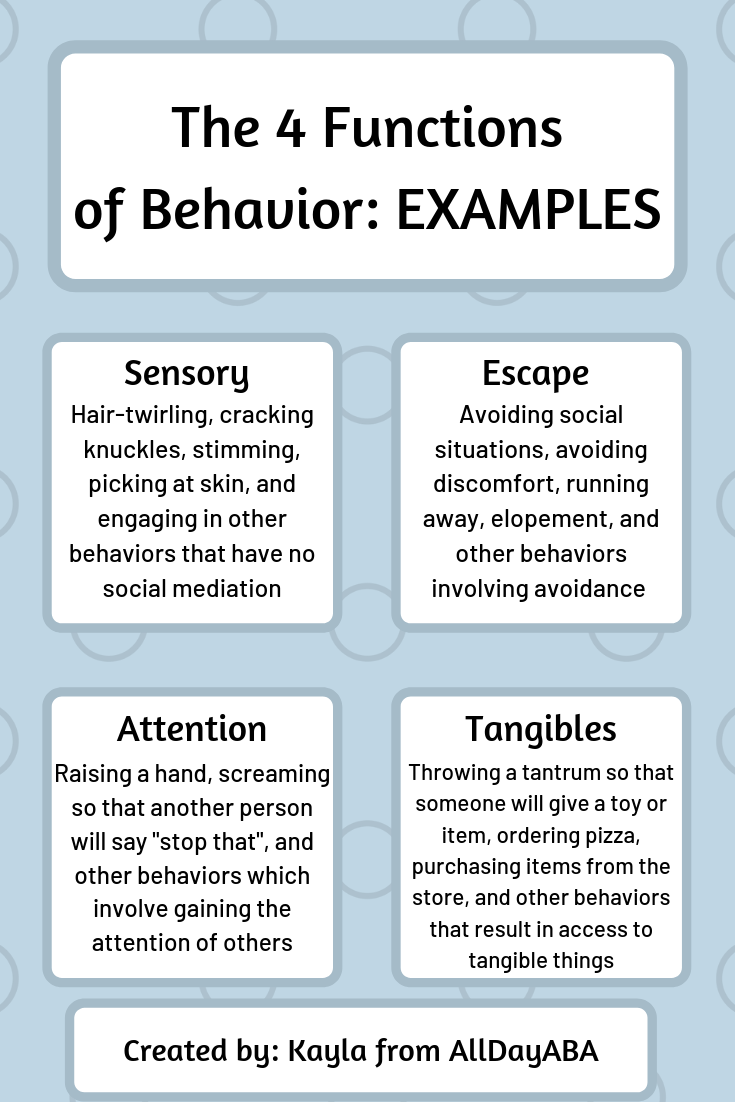 The Four Functions Of Behavior Examples Applied Behavior Analysis By Alldayaba Aba Therapy For Autism Therapy For Autism Behavior Analyst
