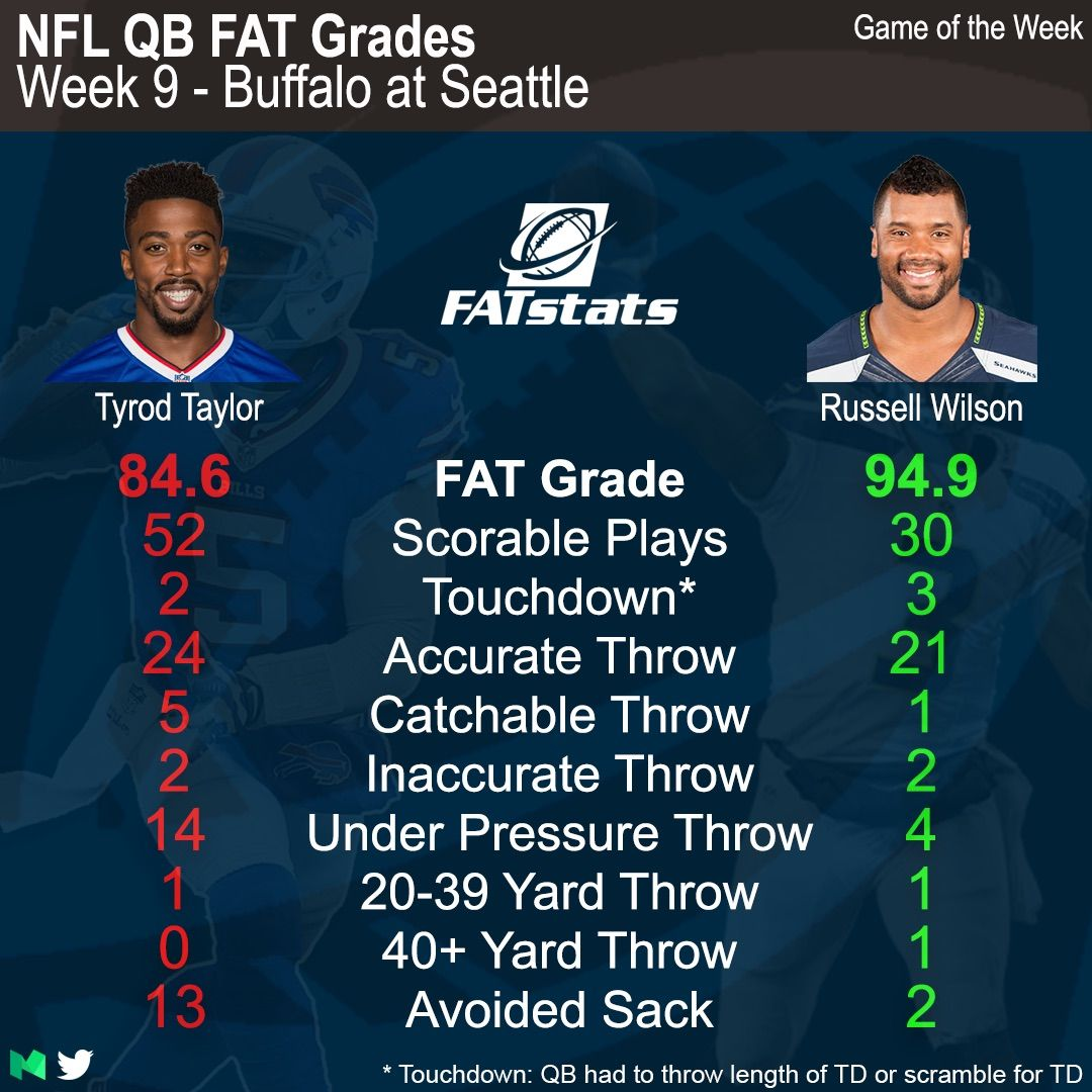 Matt Ryan May Have Been Our Best Qb In Week 9 But Our Game Of The Week Was Buffalo At Seattle Check Out Our Compari Tyrod Taylor Taylor Russell Under Pressure