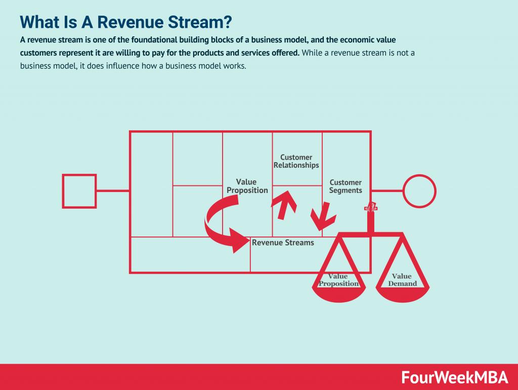 Revenue Stream Examples, And Types Of Revenue Streams