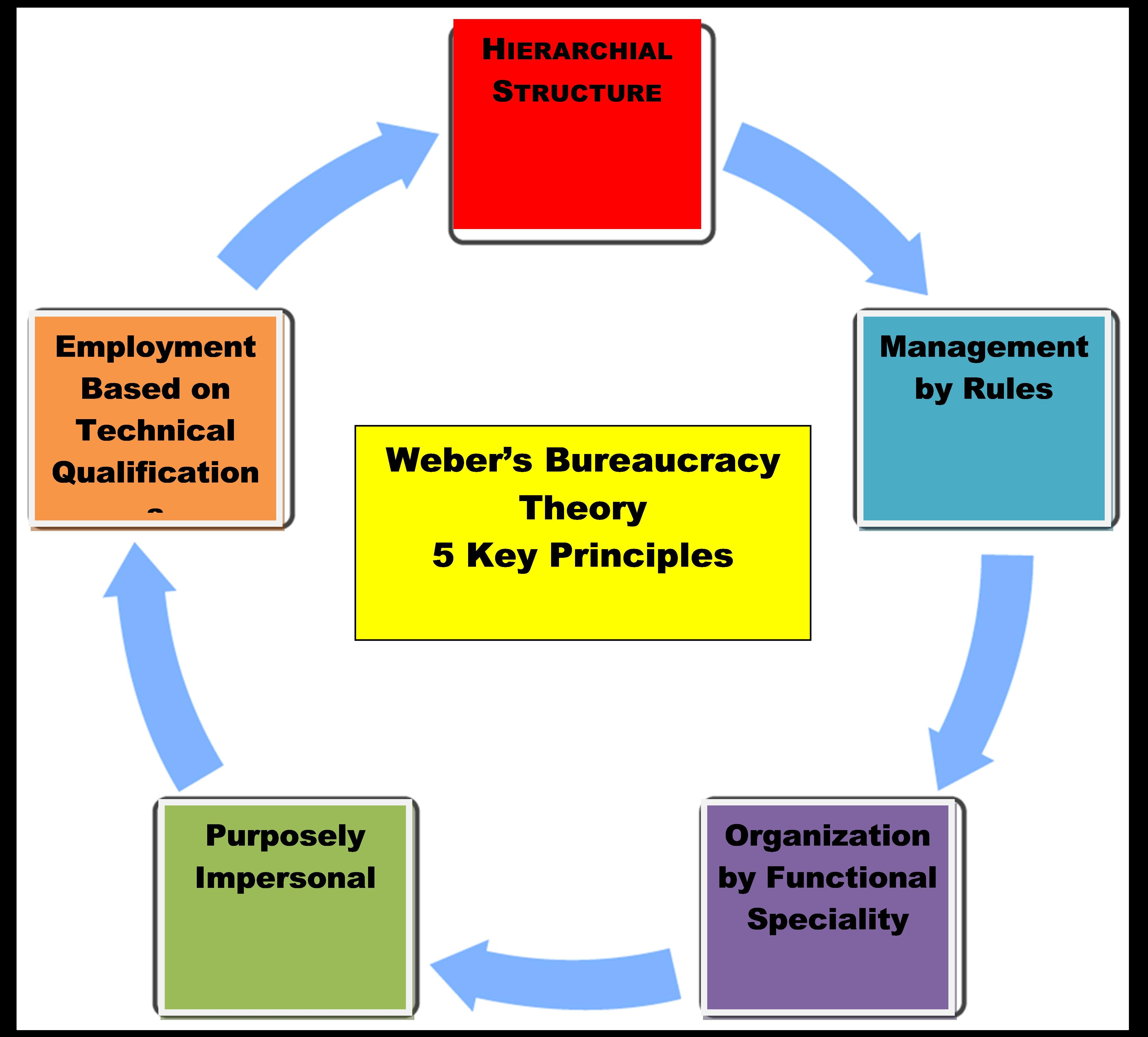 bureaucratic structure Bureaucracy and post bureaucracy  they are employed full time within the context of lifetime career structure and are appointed  a bureaucratic way of.