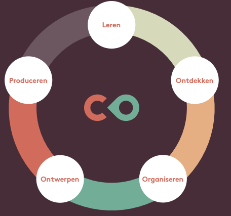 LOOOP - didactische onderlegger COschool