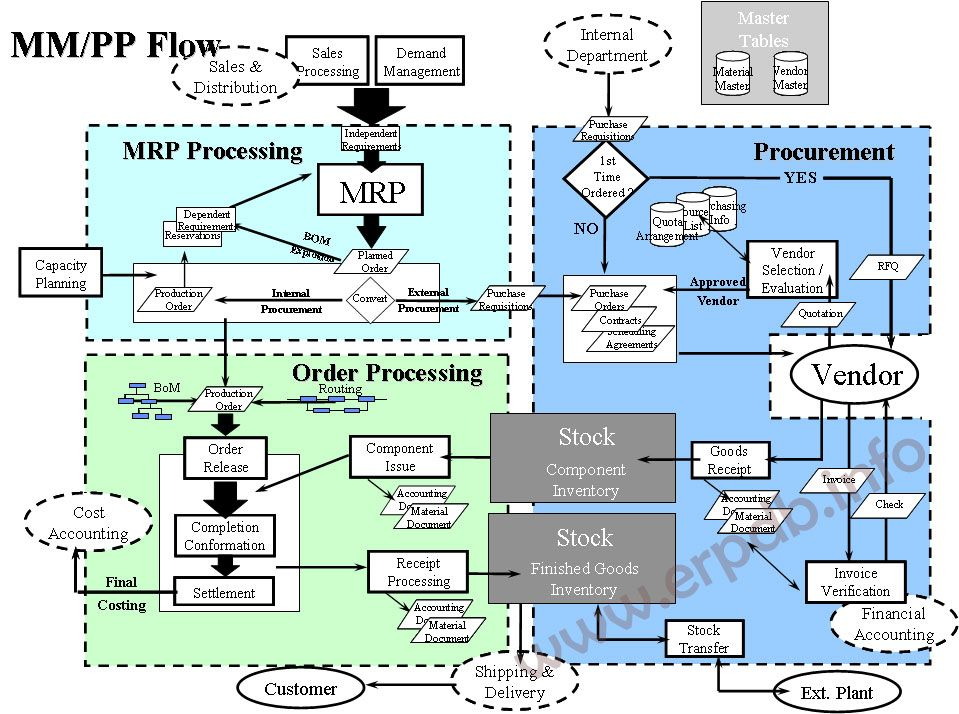 sap product diagram material management and production planning process flow process  production planning process flow