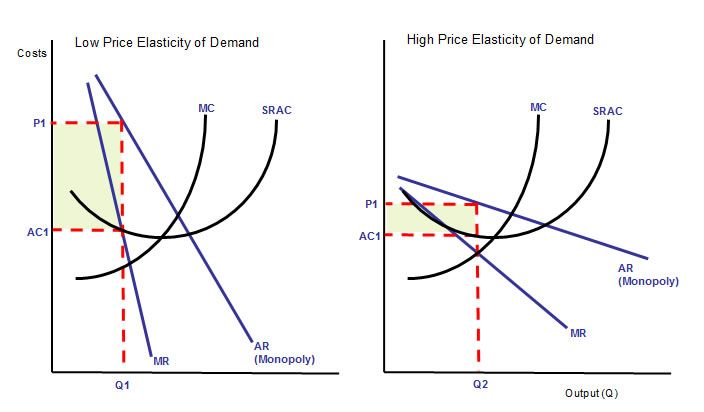Price Elasticity Of Demand Monopolistic Demand Economics