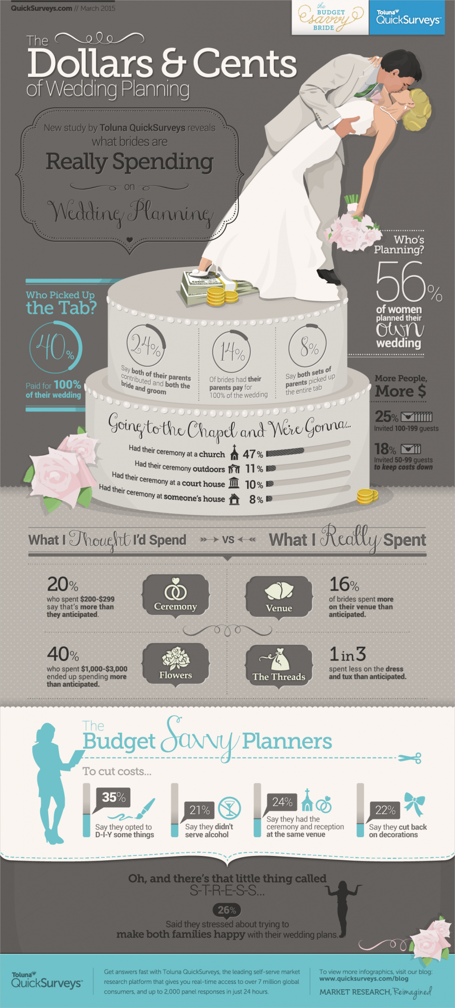 A Toluna Quicksurveys Infographic Shows Us What Brides Are Spending For Their Weddings