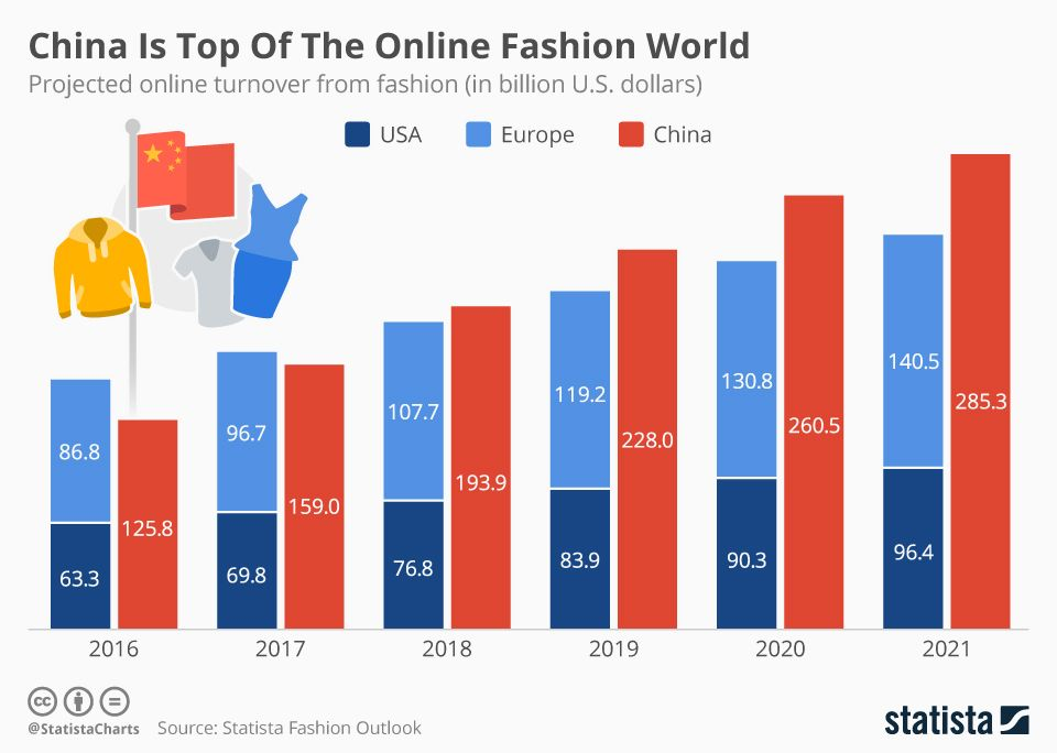 China Is Top Of The Online Fashion World Infographics