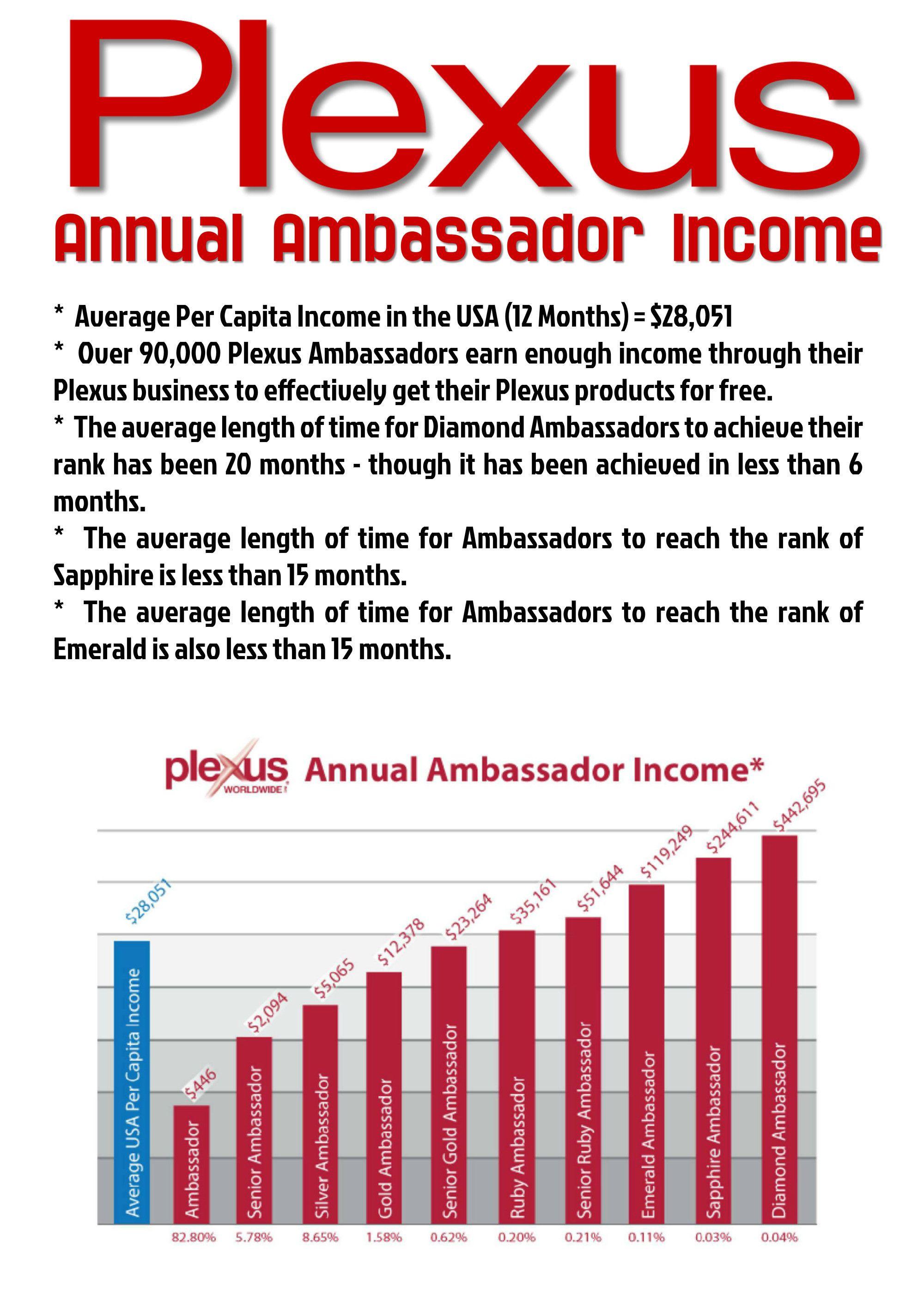 Plexus Ambador Income