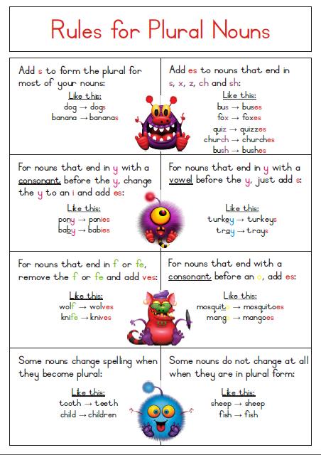 SIngular to Plural Noun Rules Poster - Free Download. | ELA ...