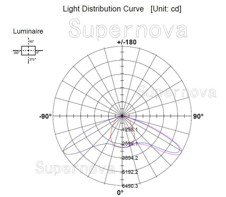 Light Distribution Curve Of 100w Led Street Light