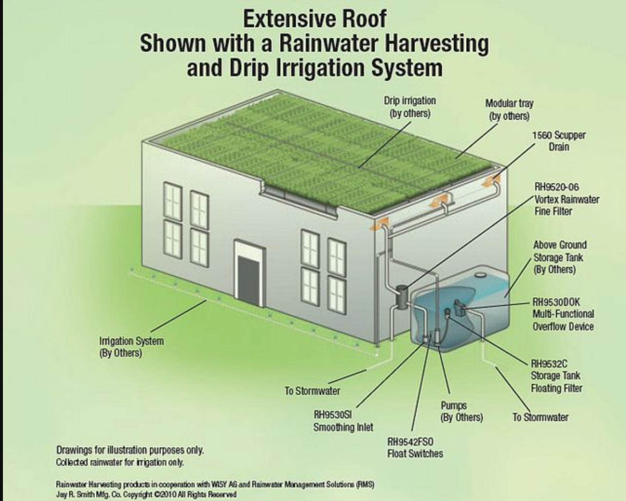 Green Roof Water Harvesting This Green Roof Diagram Focuses On The Larger Scale Of Operations That Are Requir In 2020 Green Roof Green Roof System Rainwater Harvesting