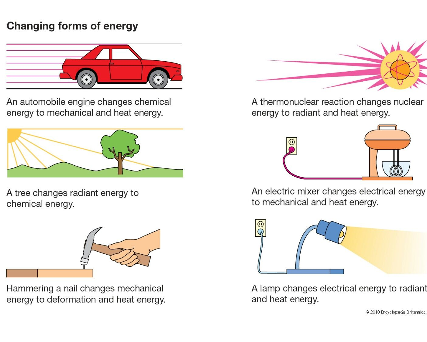 Energy Transformation Diagram Examples 1991 Toyota Pickup Alternator Wiring Changing Forms Of Science Thermal