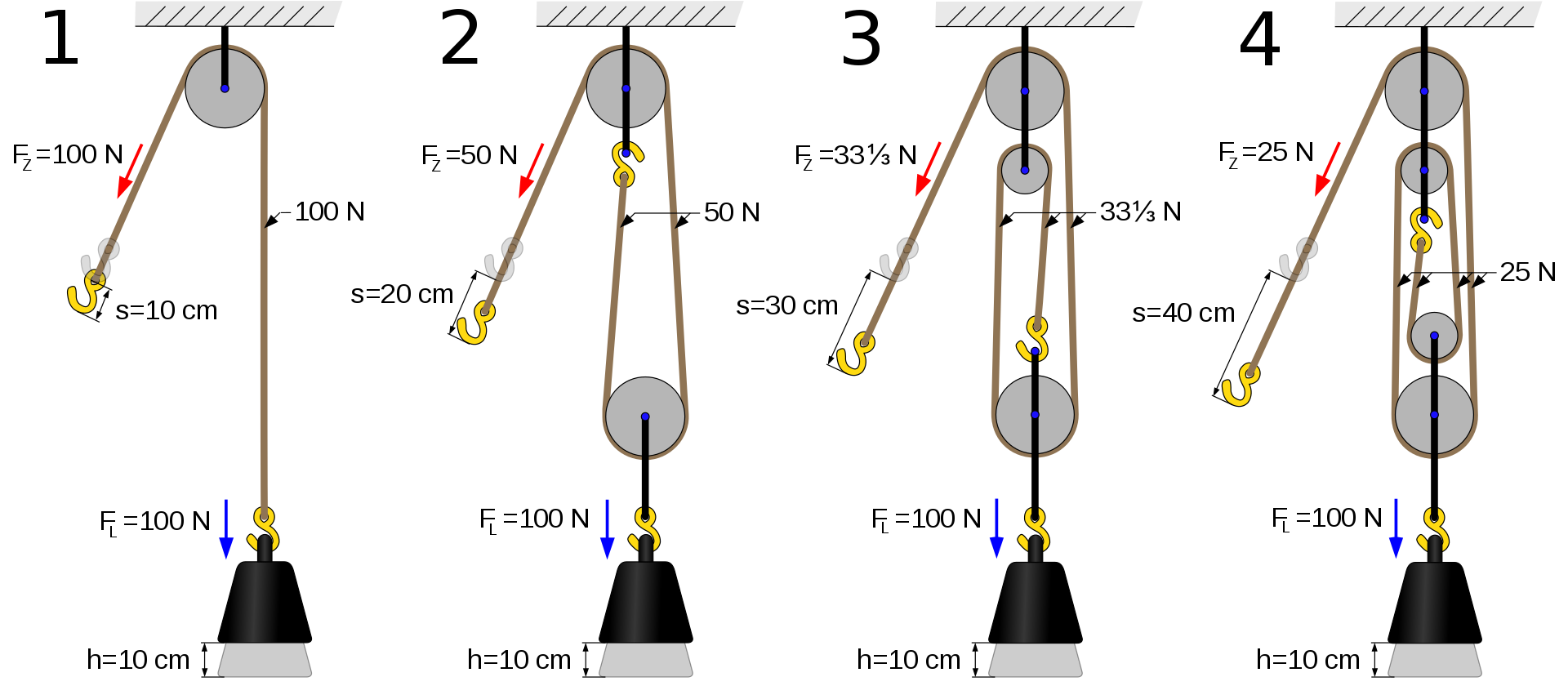 Examples of rope and pulley systems illustrating mechanical advantage.