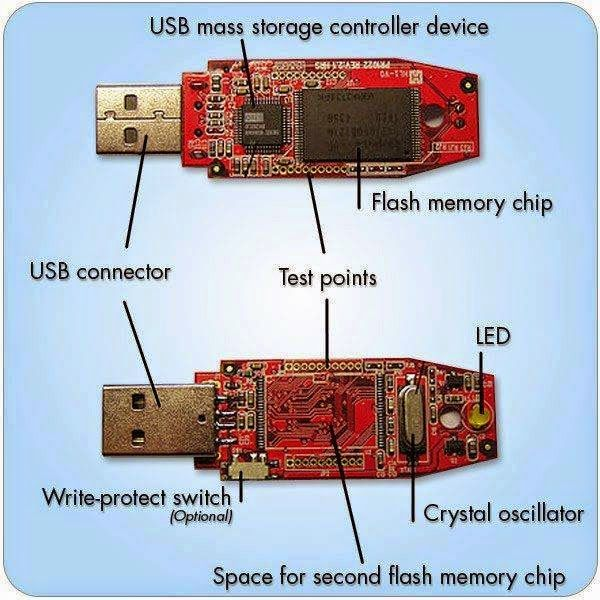 Usb S Interior Design In 2020 Usb Electronics Projects Diy Computer Hardware